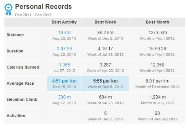 Running Statistics